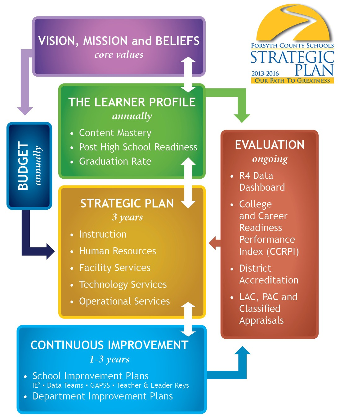 strategic planning framework diagram 2001 mustang parts samples of plans the wineinger company