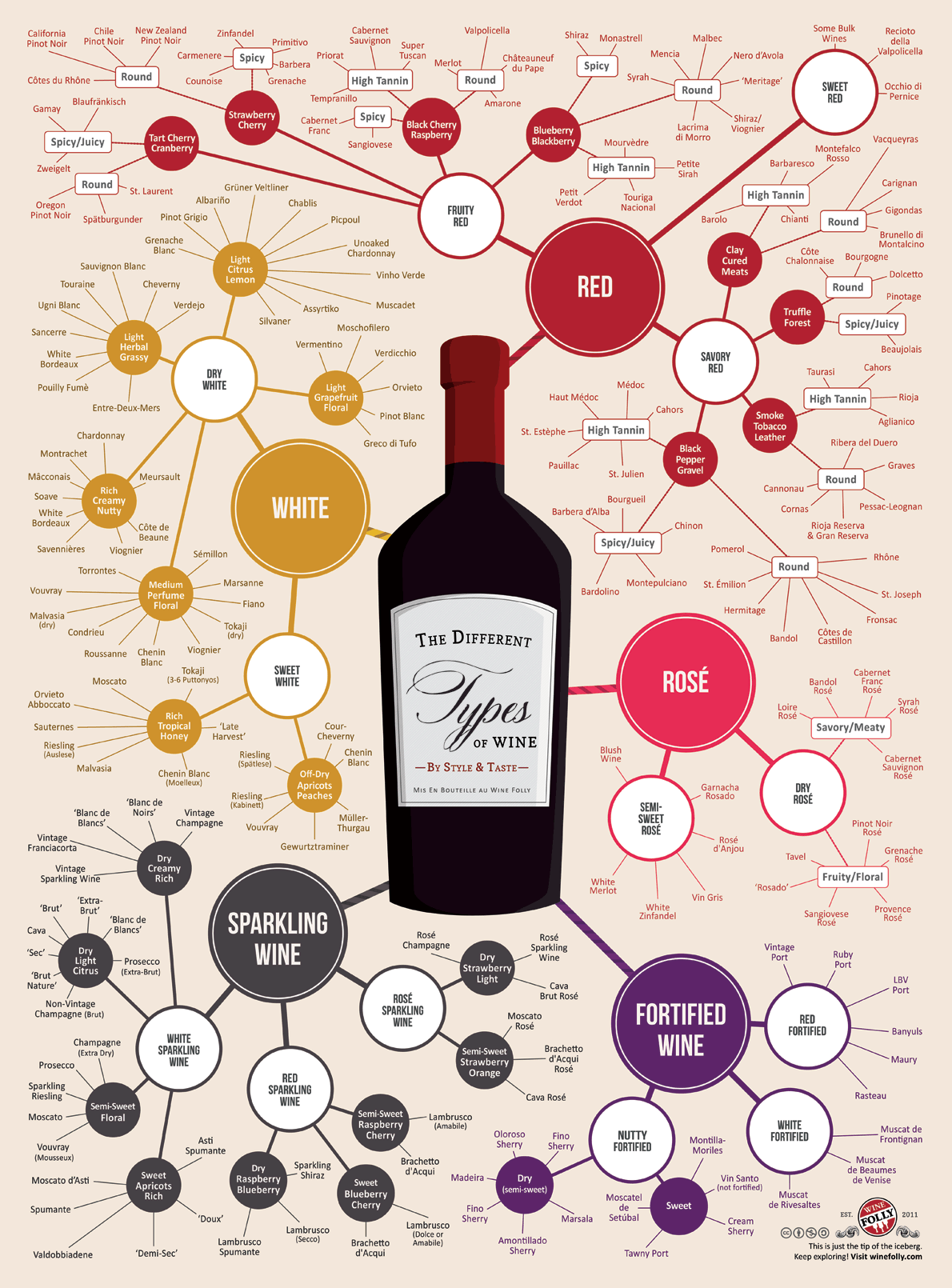A great collection of wine infographics  The Wine Wankers