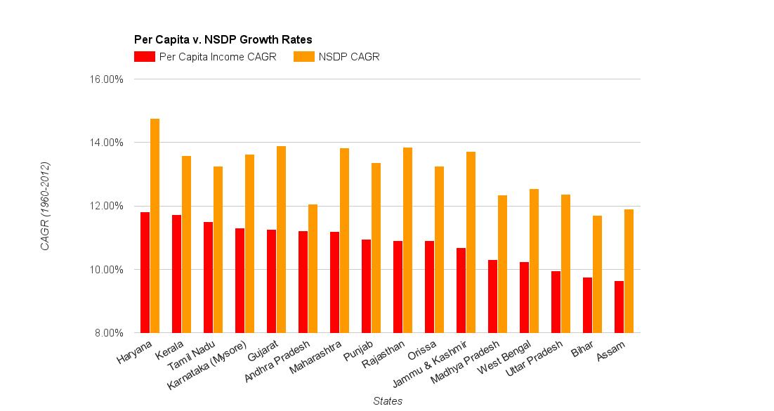 percap_NSDP