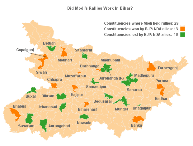 The effect of Modi's rallies in Bihar, 2015. Source: IndiaSpend