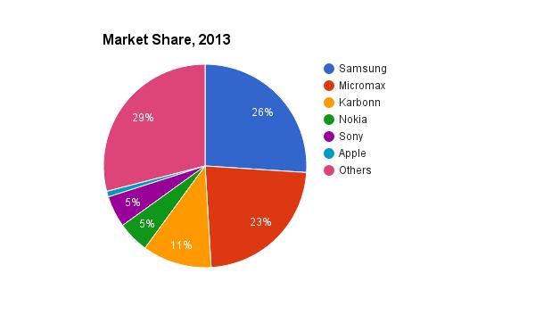 Smartphone market share in 2013. Credit: IDC