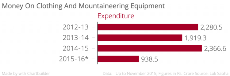Money_On_Clothing_And_Mountaineering_Equipment_Expenditure_chartbuilder