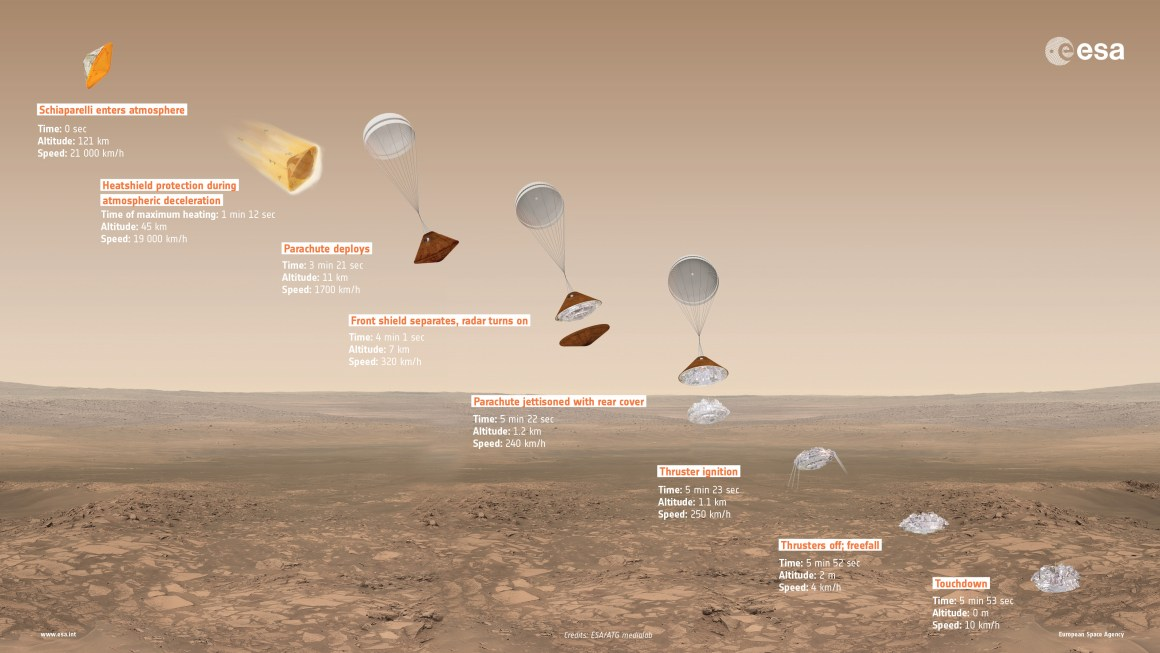 Overview of Schiaparelli's entry, descent and landing sequence on Mars, with approximate time, altitude and speed of key events indicated. Caption & credit: ESA/ATG medialab