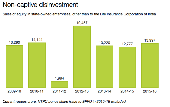 Source: Kotak Institutional Equities, Business Standard/chunauti.org