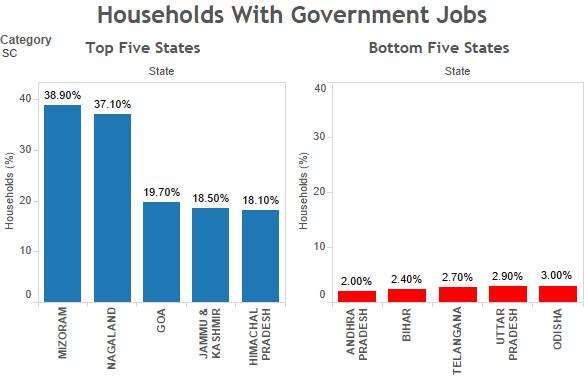 SC households with government jobs. Source: Socio-economic Caste Census/indiaspend.com