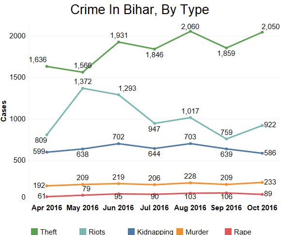Crimes in Bihar, by type. Source: Bihar police