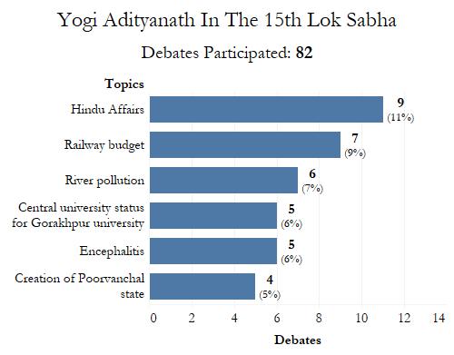 Source: PRS Legislative Research, Lok Sabha archives/Factchecker
