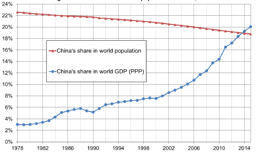 China's share in world population and GDP, 1978-2015