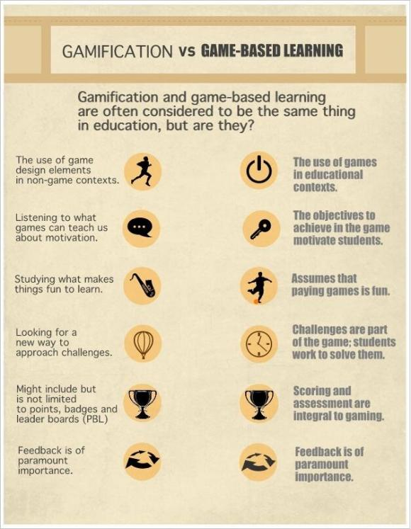 Gameification vs Game-Based Learning