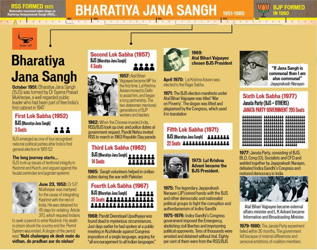 BJP Sangh Infographic