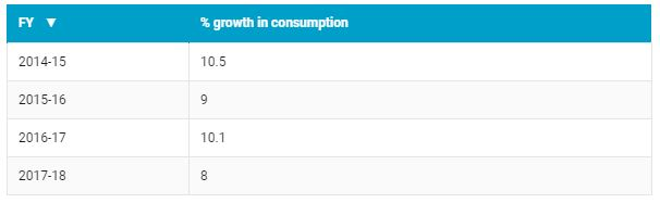 LPG Consumption Chart