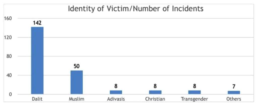 एमनेस्टी इंडिया के अनुसार घृणा अपराधों के सबसे ज़्यादा 142 मामले दलित समुदाय के ख़िलाफ़ हुए.