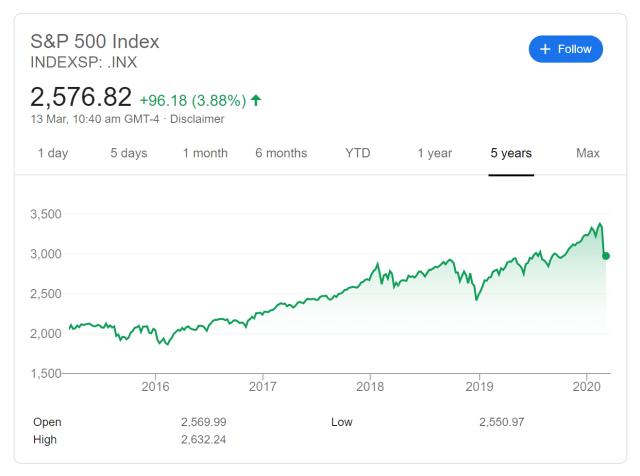S&P500 5 year
