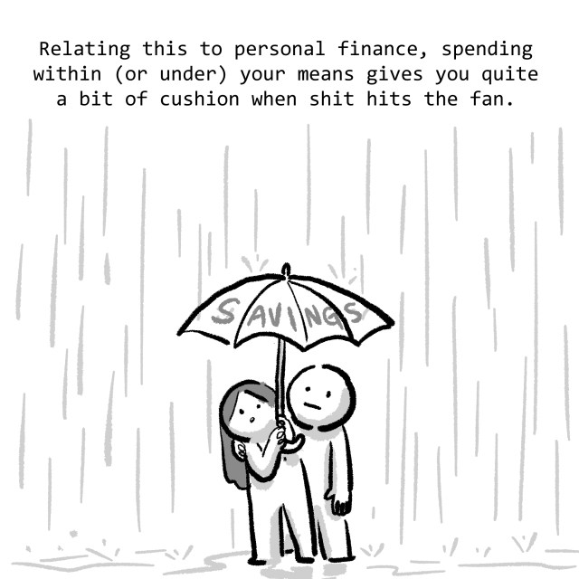 Relating this to personal finance, spending within (or under) your means gives you quite a bit of cushion when shit hits the fan.