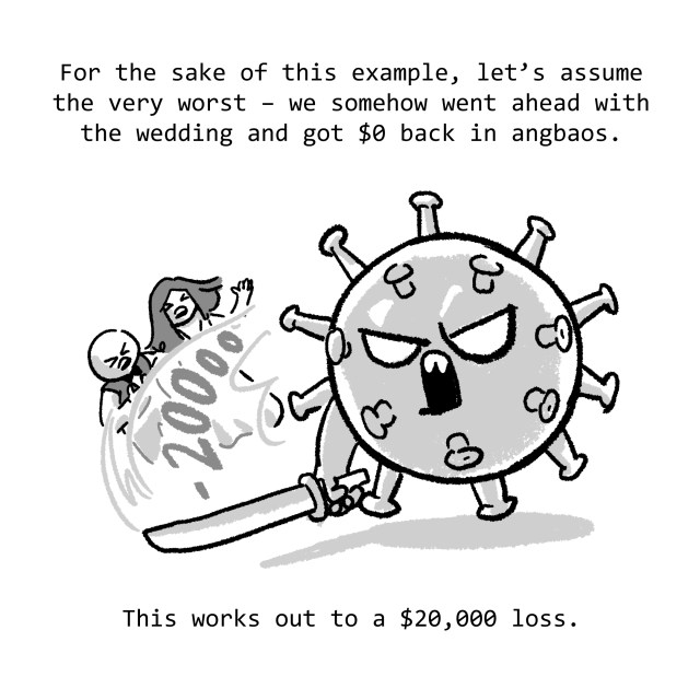 For the sake of this example, let's assume the very worst – we somehow went ahead with the wedding and got $0 back in angbaos. This works out to a $20,000 loss.