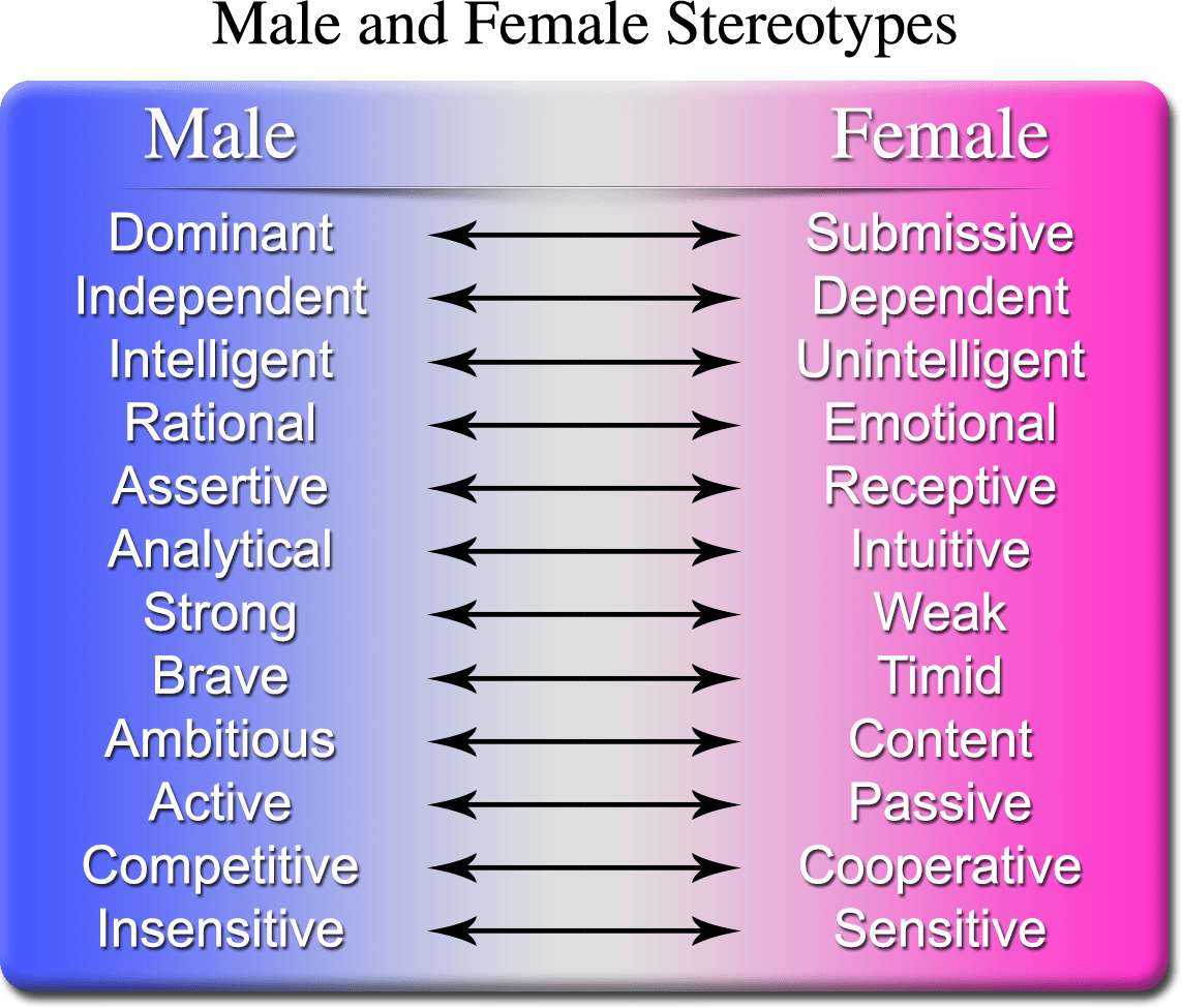 An Introduction To Gender Labeling