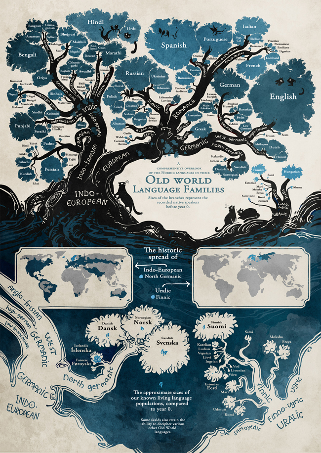 Map of the English Language