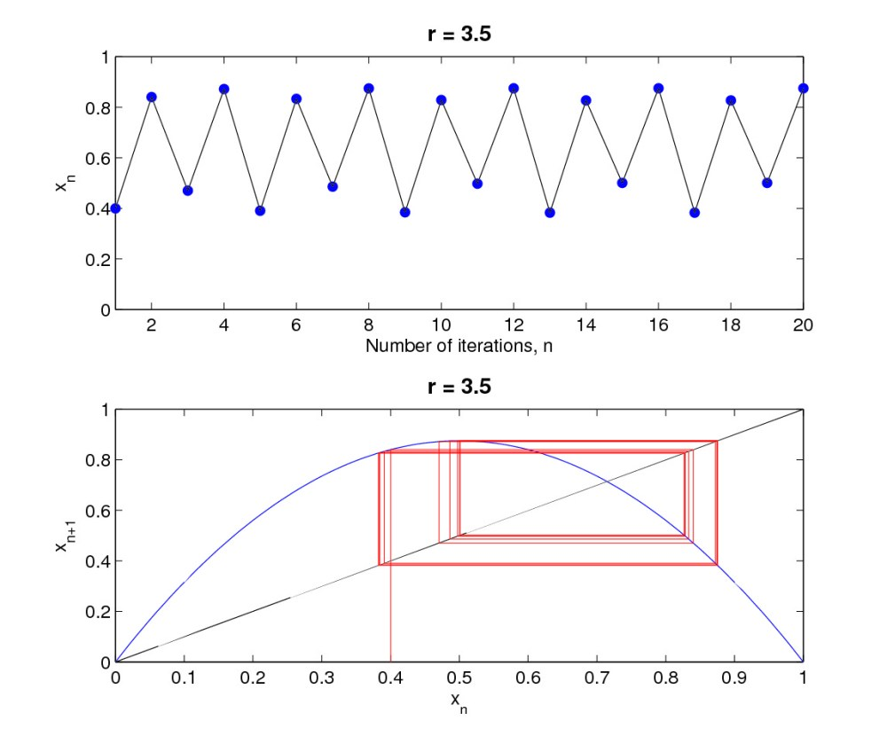 medium resolution of period 4 orbits