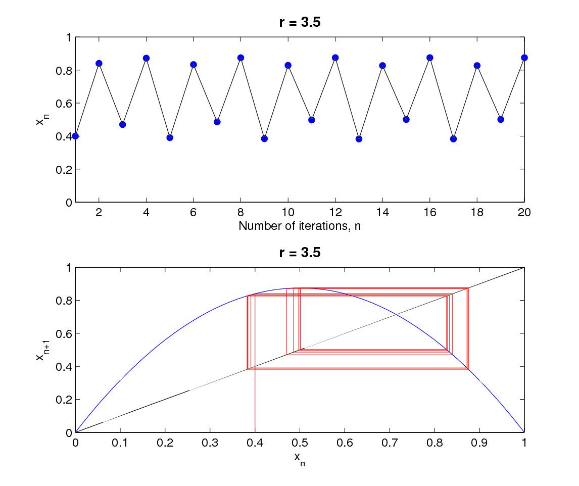 hight resolution of period 4 orbits