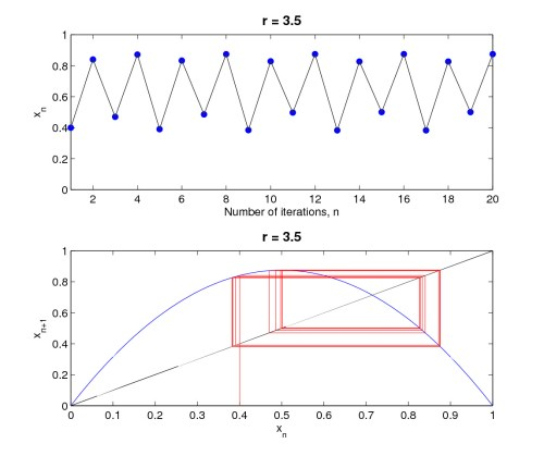 small resolution of period 4 orbits
