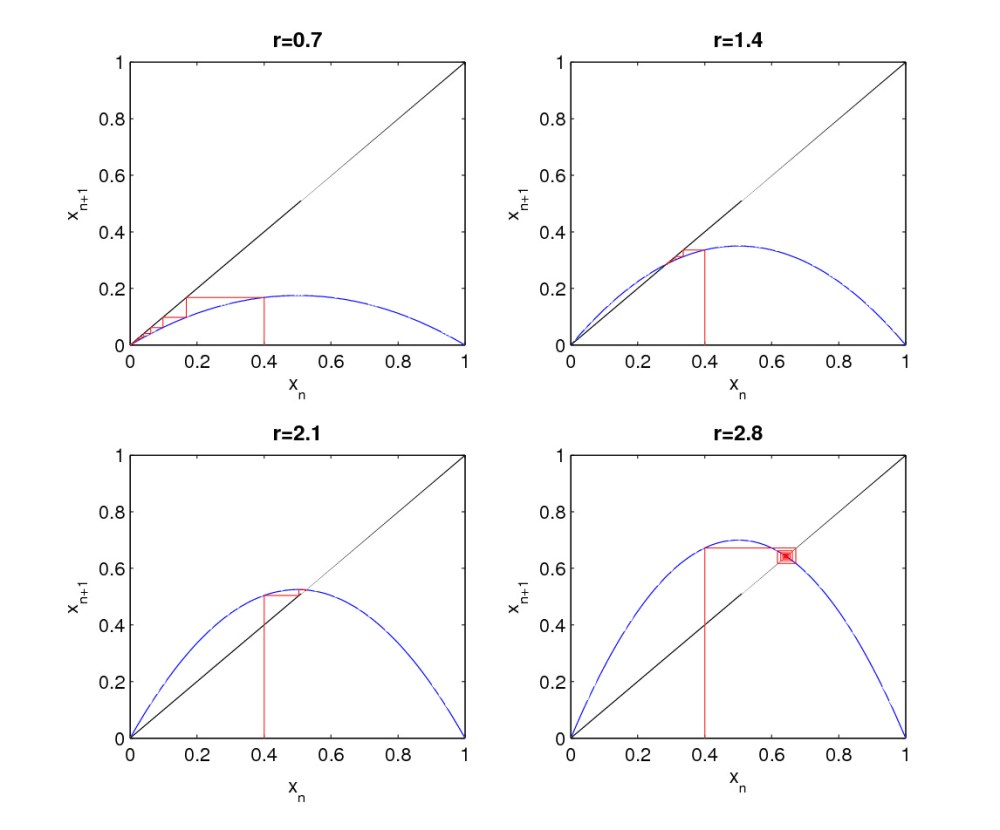 medium resolution of logistic map corresponding cobweb plots for various r values