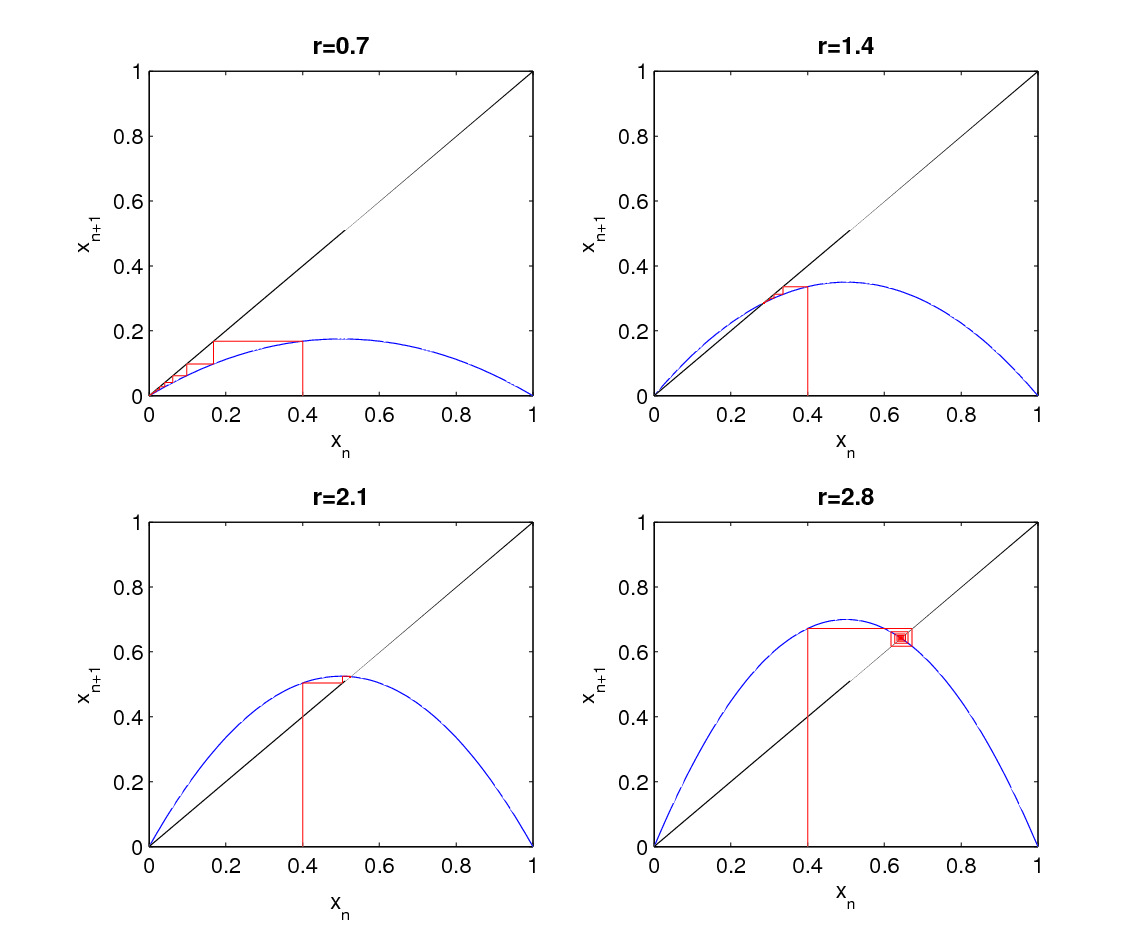 hight resolution of logistic map corresponding cobweb plots for various r values