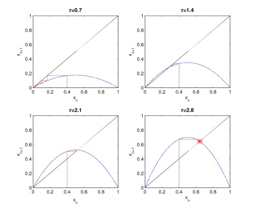 small resolution of logistic map corresponding cobweb plots for various r values