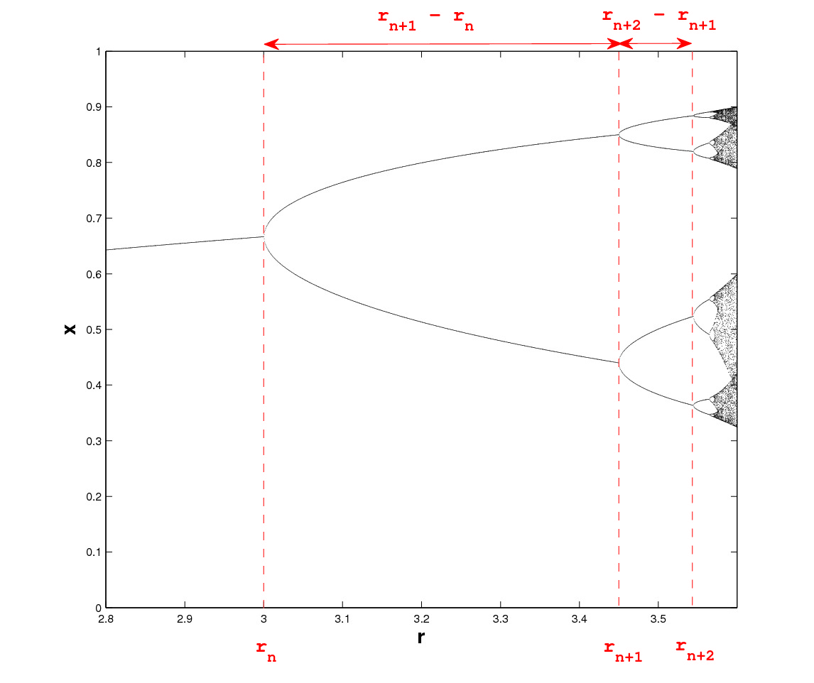 hight resolution of bifurcation diagram showing source of the feigenbaum constant