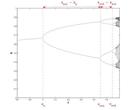 small resolution of bifurcation diagram showing source of the feigenbaum constant