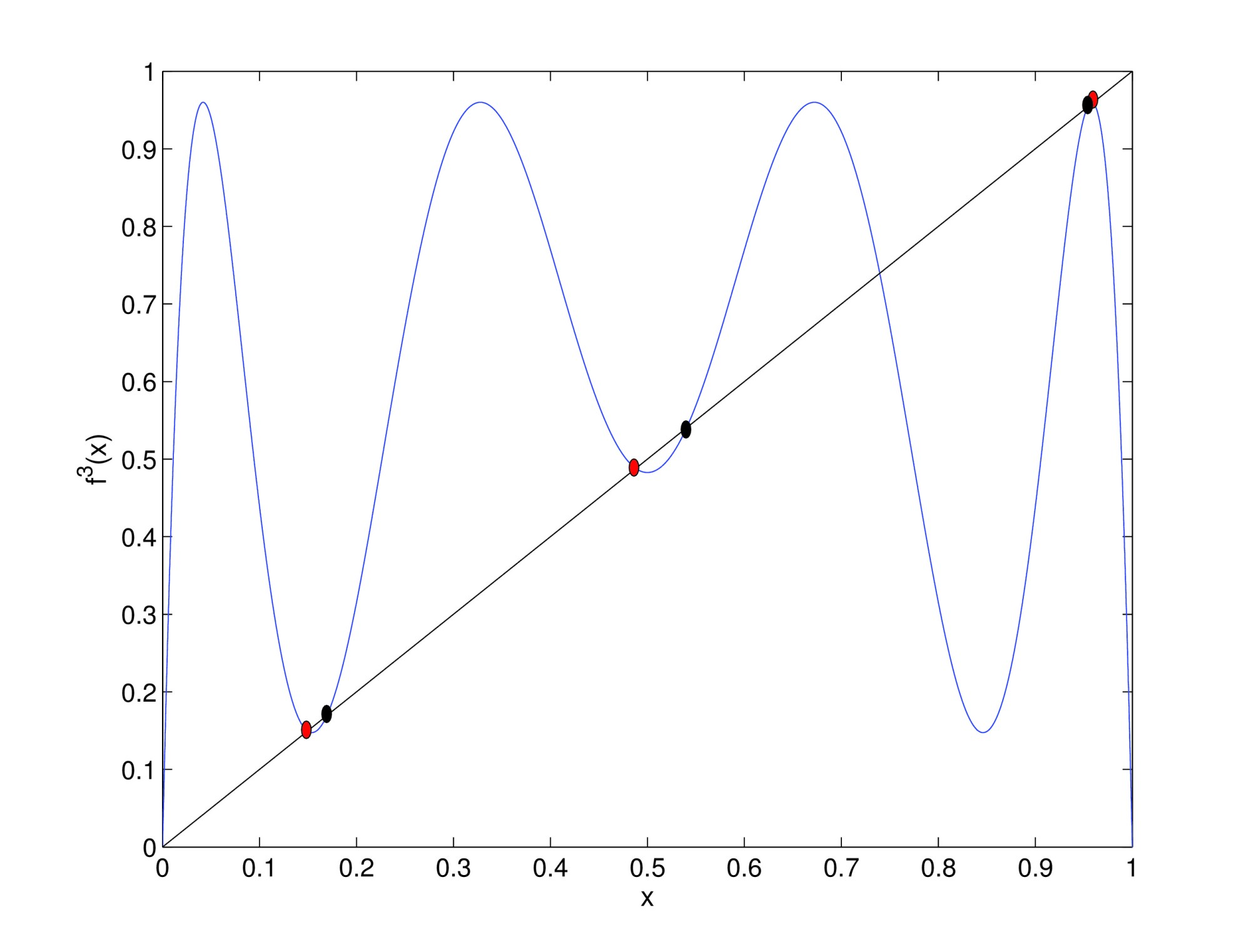 hight resolution of third iterative map of the logistic map for r 3 84