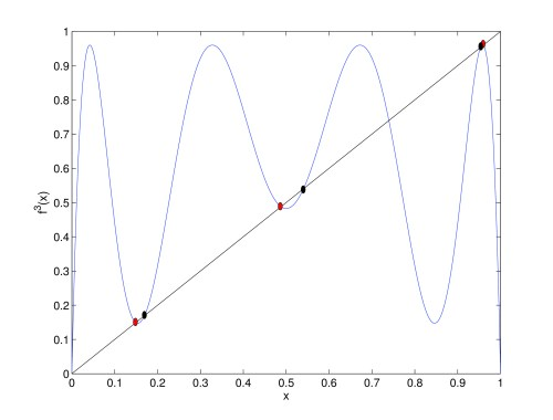 small resolution of third iterative map of the logistic map for r 3 84