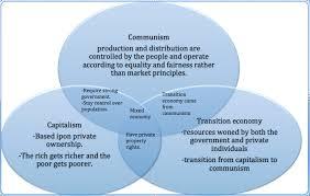socialism and capitalism venn diagram robus room thermostat wiring vs communism geek stanito com ukran expolicenciaslatam co rh