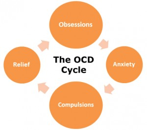 Anxiety and the OCD Cycle