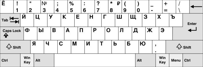 الأبجدية السيريلية في اللغة الروسية