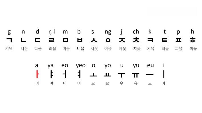 الحروف الأبجدية الكورية