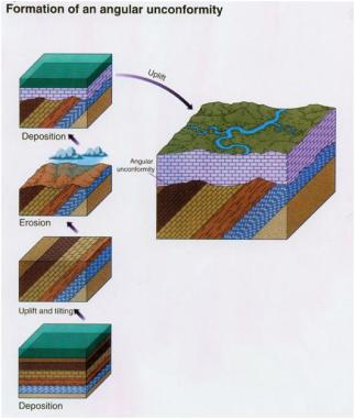 How Angular Unconformities are made.