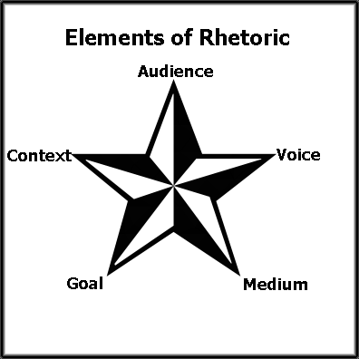 """The Rhetorical Situation"" and Reading Strategies in"