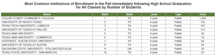 College Board Info