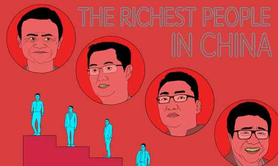 Richest People in China