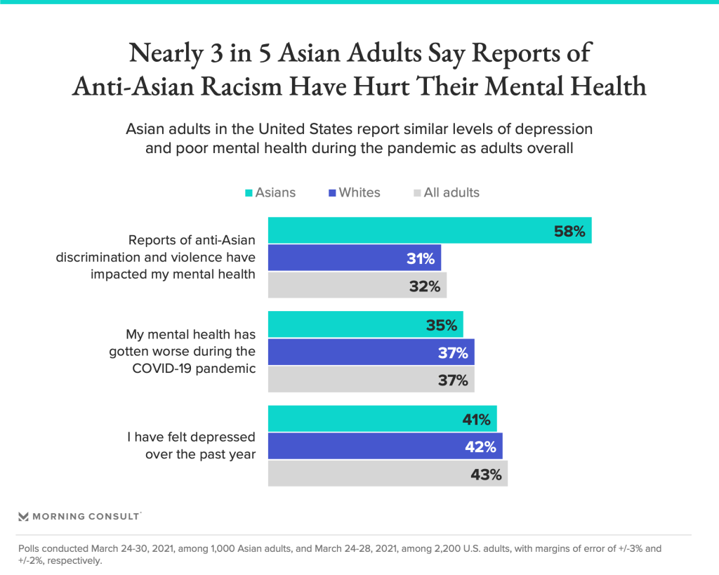 Poll: Most Asian American adults say hate reports impact mental health