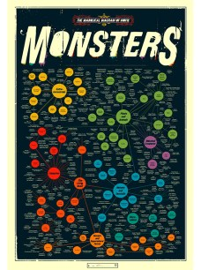 $30 The Diabolical Diagram of Movie Monsters by PopArtCharts