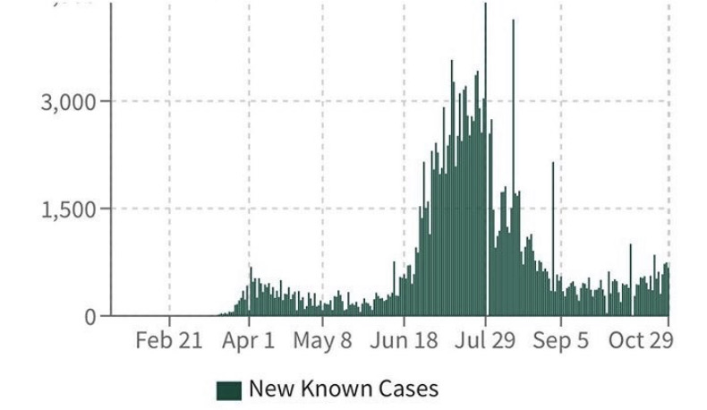3,000  1,500  Feb21 Apr 1 May8 Jun 18 Jul 29 sep5 Oct29  New Known Cases