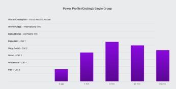graph showing power profile improvement through motivation
