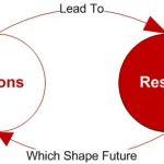 El modelo de aprendizaje de doble bucle ¿ideal para ajedrecistas?