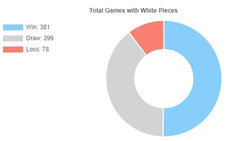 Estadísticas Magnus Carlsen