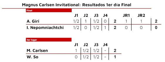 Magnus Carlsen Invitational. Resultados Final