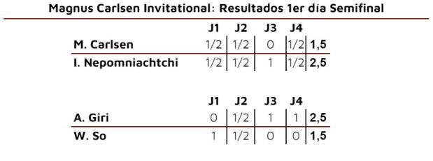 Magnus Carlsen Invitational. Resultados Semifinal