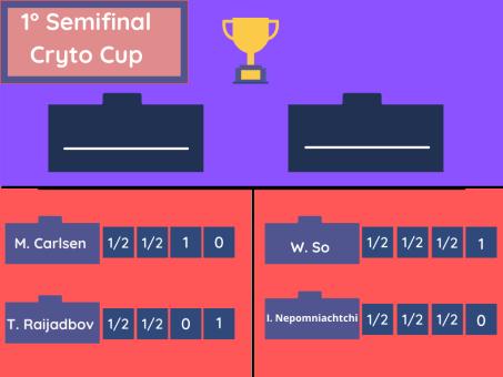 Resultados 1° jornada FTX Cryto Cup