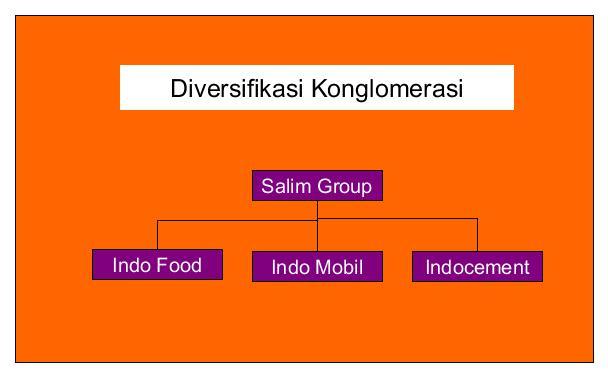 strategi diversifikasi non konsentrik