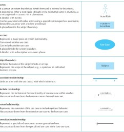 creating use case descriptions and use case diagrams [ 906 x 886 Pixel ]